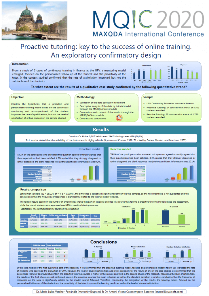 Proactive tutoring: key to the success of online training. An exploratory confirmatory design